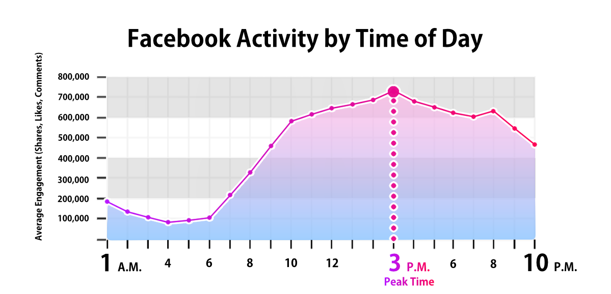 Facebook activity by time of day.
