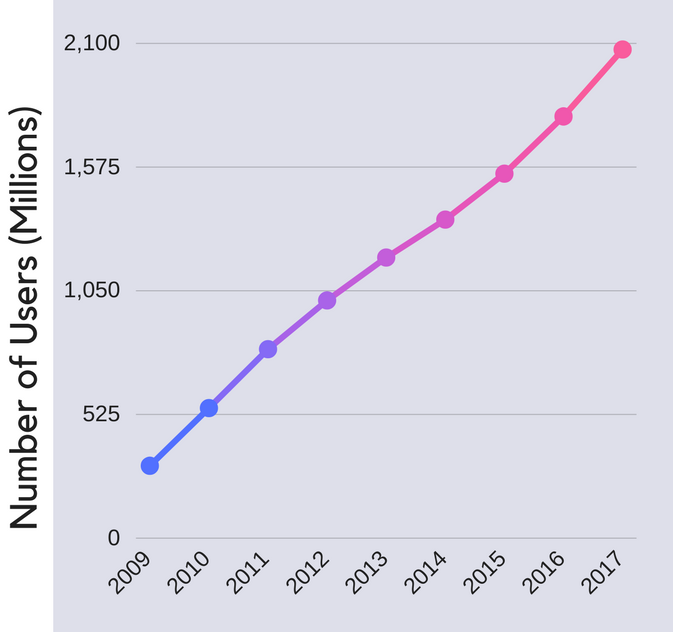 Facebook's user count has seen steady growth since its founding.