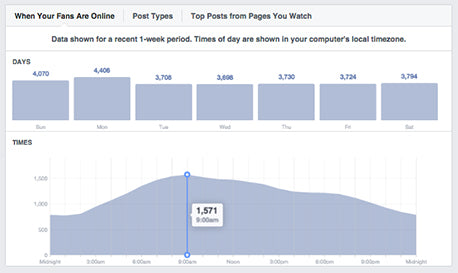 Facebook analytics allow you to view when your users are online.